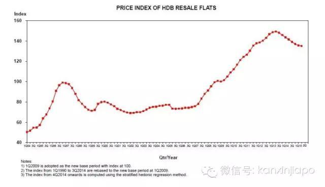 在新加坡买房租房要多少钱?最新官方转售组屋中位数价格及月租金