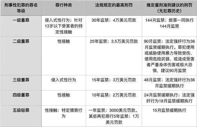 """""""一级强奸""""疑犯刘强东性侵的女大学生和新加坡没关系!"""