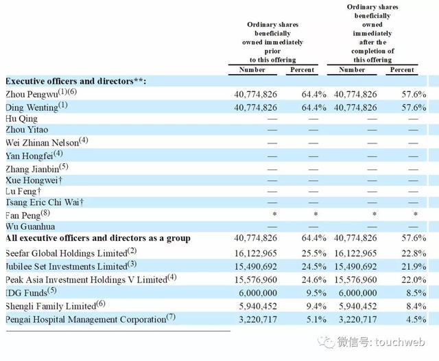 整形美容企业鹏爱医疗美国上市:首日跌16% 去年亏2.5亿
