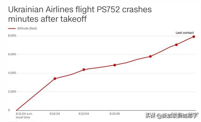 重磅!伊朗承认击落客机,176人无辜牺牲