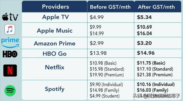 下月起,新加坡网上买这些东西要涨价了