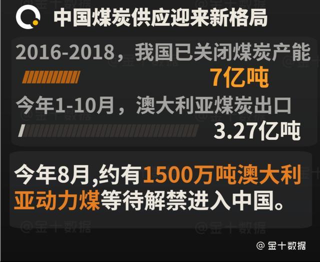 27000吨印尼煤炭输华后,澳也在等待机会!中国已提高质量标准