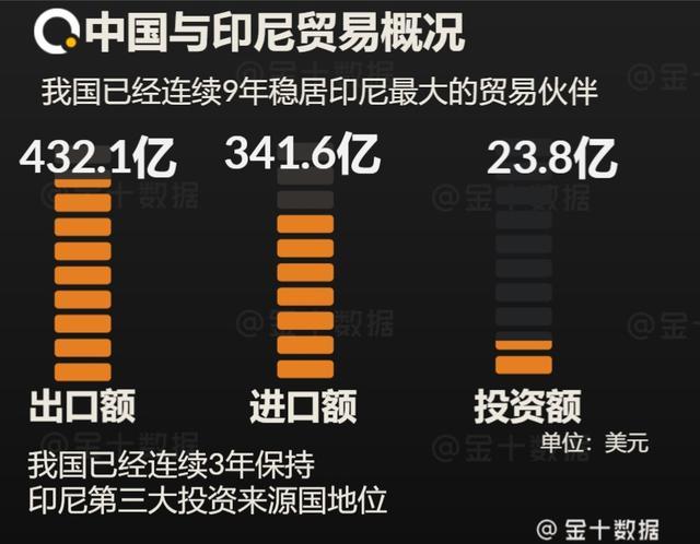 90%从中国购买!印尼暂停向华进口部分产品后,大蒜价格暴涨70%