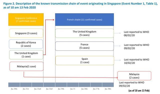 """寻找""""零号病人"""":引发新冠病毒五国传播的新加坡会议之谜"""