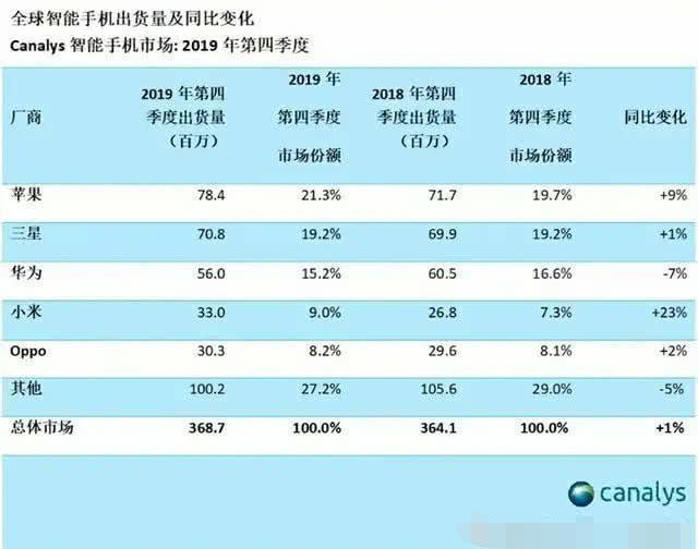 手机市场再变天:华为下跌,小米实现大增长,vivo榜上无名
