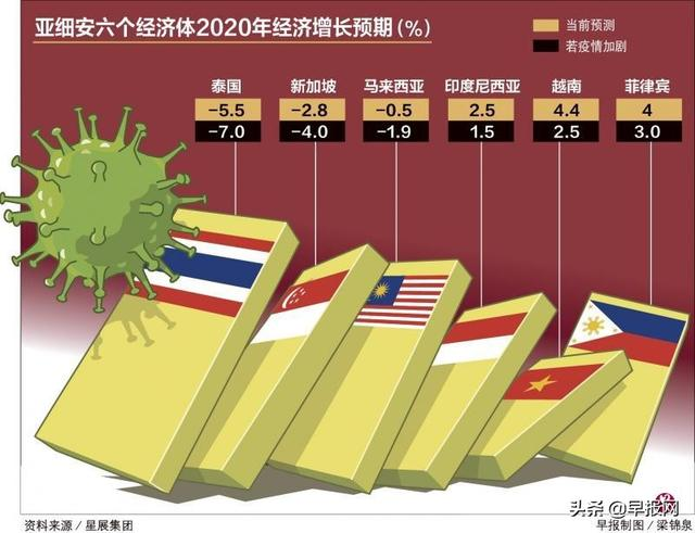"""新加坡""""半封城""""一个月 经济损失或达500亿元人民币"""