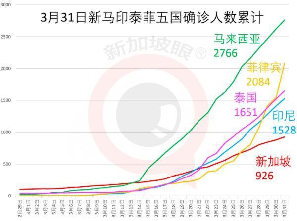 累计926例确诊:经济持续恶化,新加坡政府:别慌,还有钱