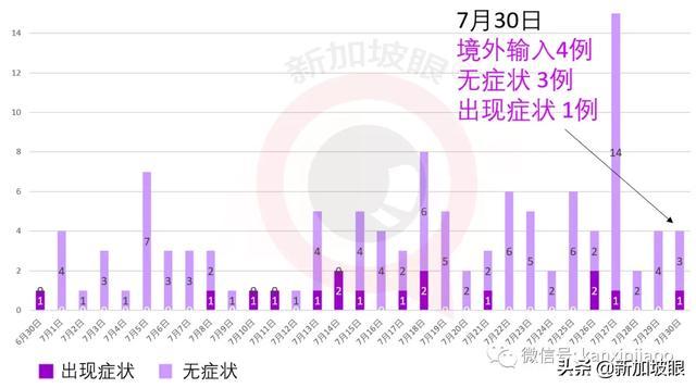 新加坡每日疫情报告:今增396,累计52205