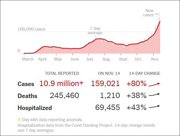 美国疫情急剧恶化,美卫生总监找原因:民众疲了,不认真防疫