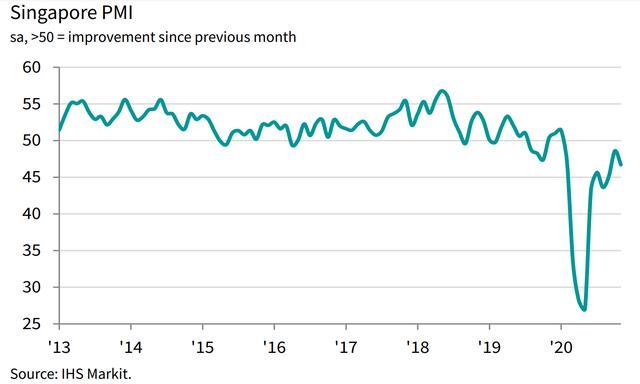 新华财经|PMI降至46.7  11月新加坡私营经济萎缩