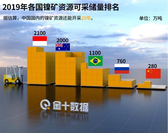 印尼多次禁止镍矿出口,中企破局:拿下印尼镍项目72%股权