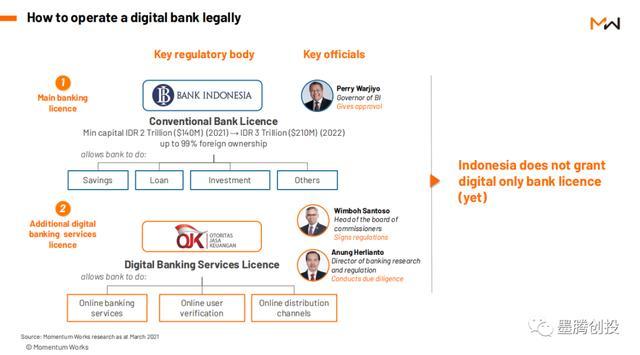 对印尼数字银行的五大预测