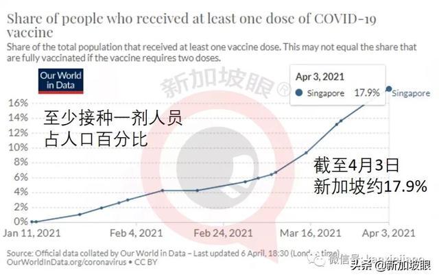新加坡18%人口已接种第一剂;大中华圈台湾地区最低