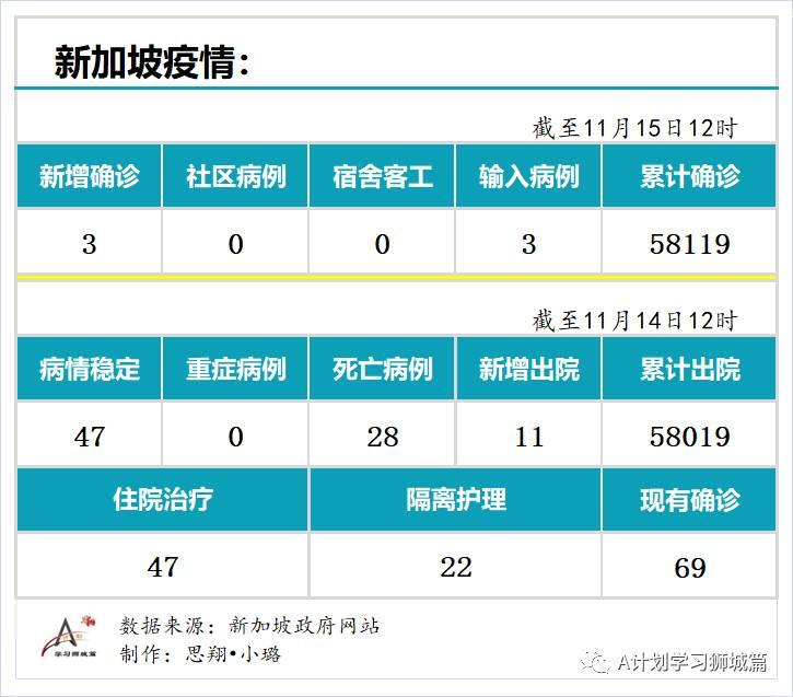 11月15日,新加坡疫情:新增3起,全都是境外输入病例