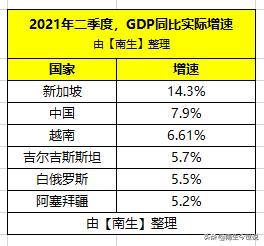 二季度新加坡GDP增长14.3%、白俄罗斯增长5.5%、阿塞拜疆为5.2%