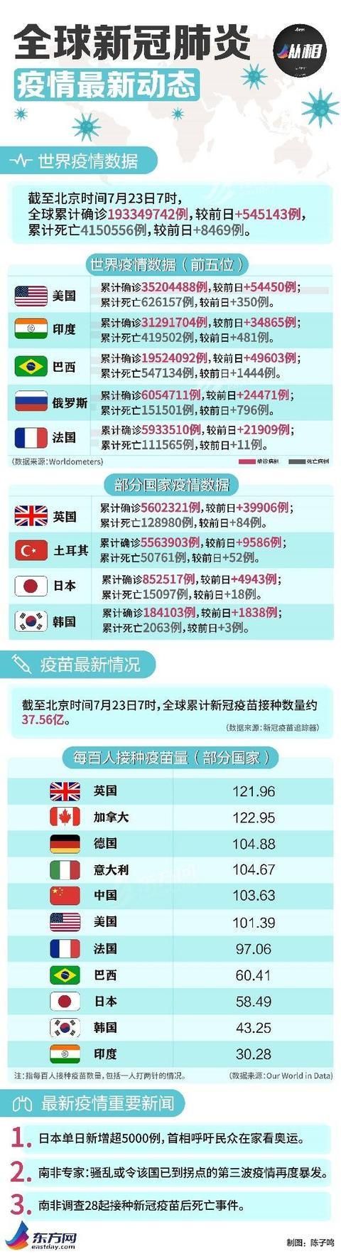海外疫情早报:87名奥运会相关人员染疫 新加坡国庆庆典因疫情推后举行