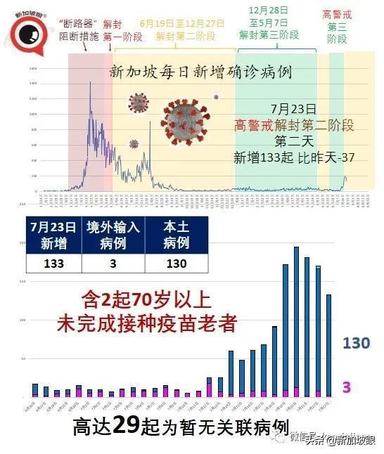 新加坡感染德尔塔五旬病患更需输氧;以色列:辉瑞效力降至39%