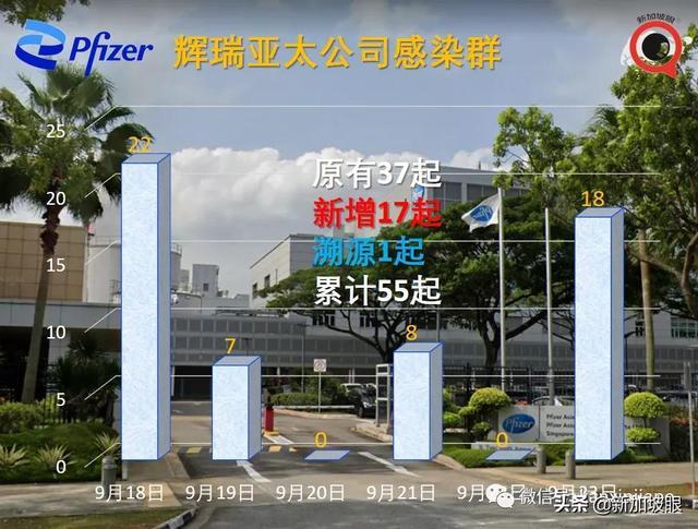 新加坡辉瑞公司感染群大增17起;两客工宿舍一幼儿园出现感染群