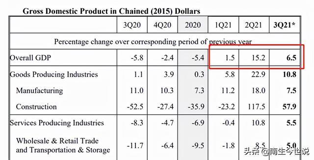 2021年第三季度,新加坡经济增长6.5%,那有GDP详细数据吗?
