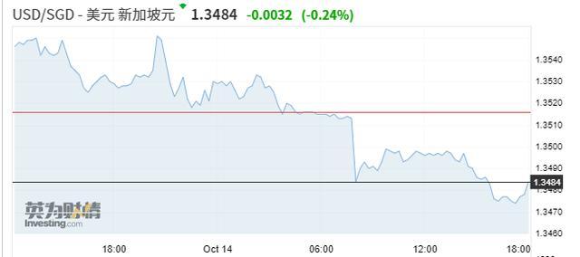 通胀压力下新加坡意外收紧货币政策 调高新元升值坡度