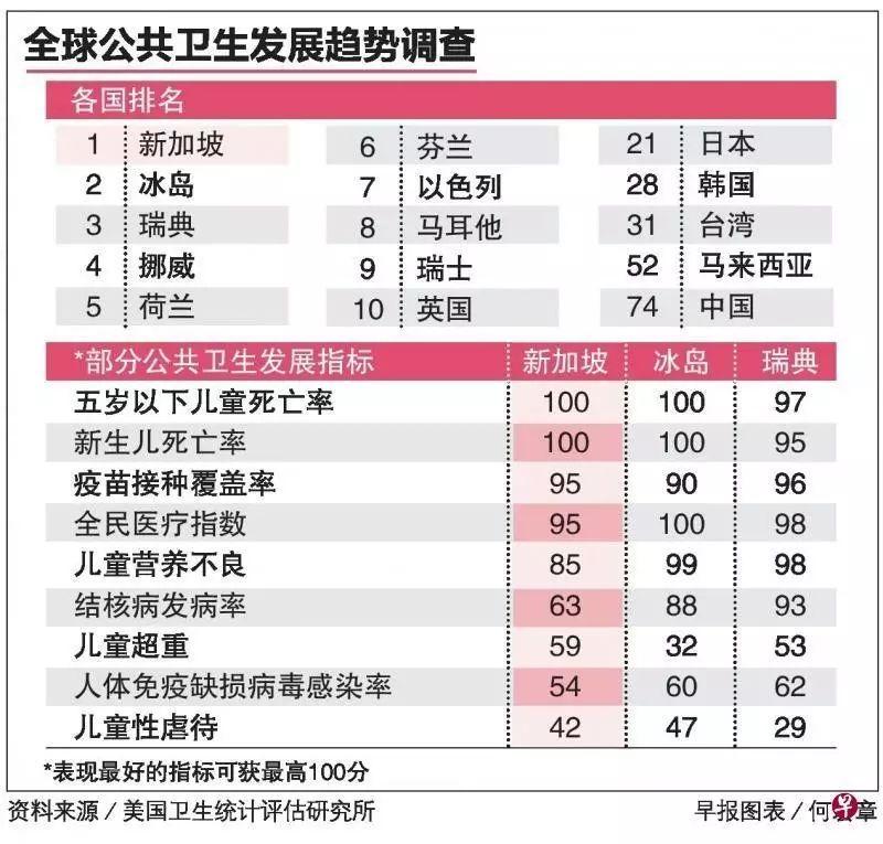 【17.9.14新政】不愧是新加坡!公共卫生领域表现全球第一