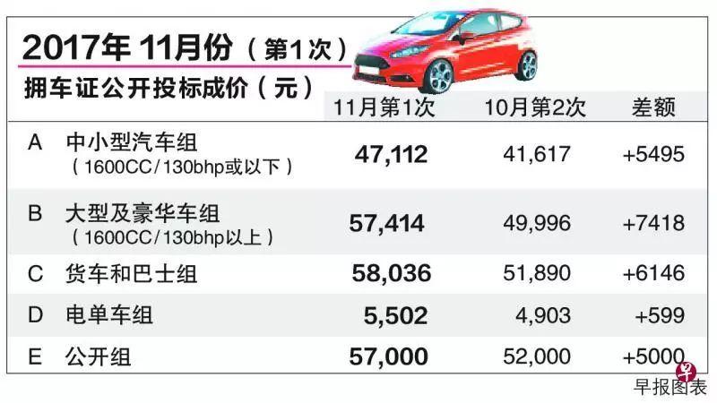 【17.11.9新政】最新拥车证成价全面飙升 最多涨了15%